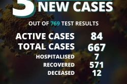 Covid-19: three new cases, two of them on-island infections